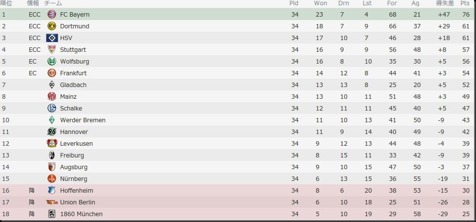Bel Bundesliga 2014-2015