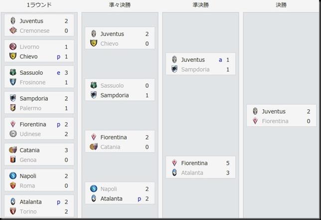 Bel Coppa Italia 2014-2015