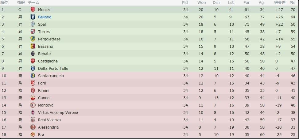 Bel Lega Pro SecondaA 2013-2014