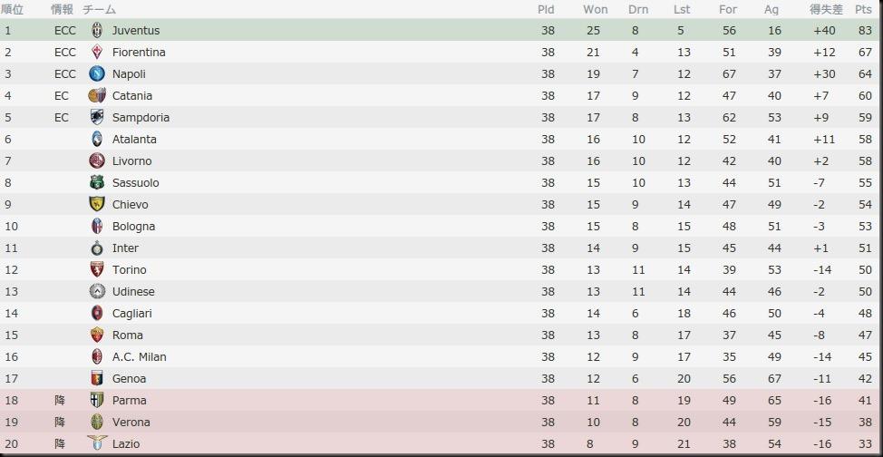 Bel Serie A 2013-2014