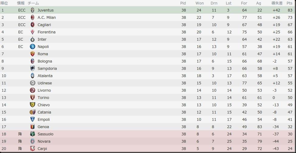 Bel Serie A 2014-2015