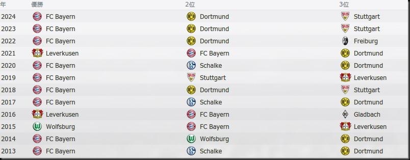 Tor Bundesliga 2013-2024