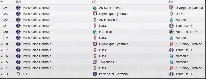 Tor League1 2013-2024
