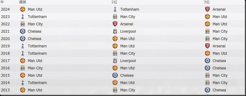 Tor Premier League 2013-2024