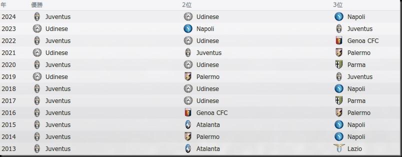 Tor Serie A 2013-2024