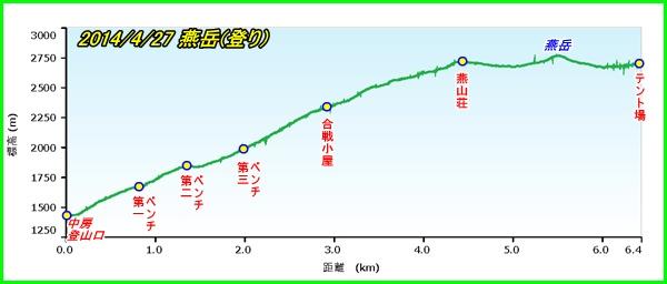 002 燕岳登り