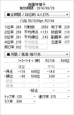 tenhou_prof_20140805.png