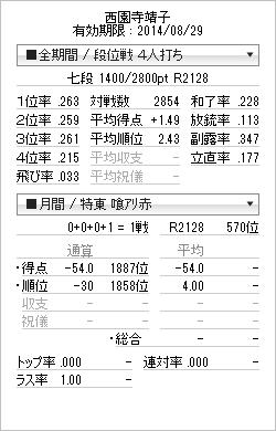 tenhou_prof_20140806.png