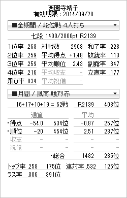 tenhou_prof_20140831.png