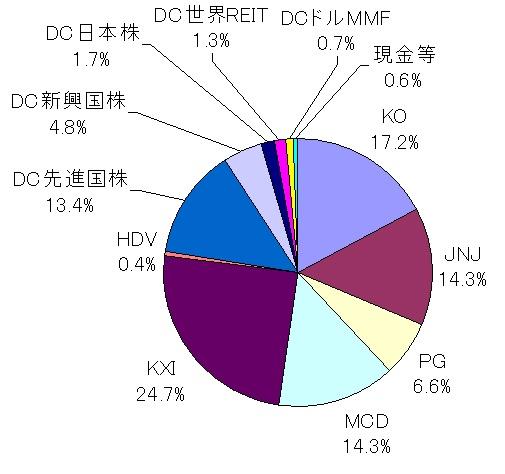 現在のポートフォリオ(2014年9月・MCD購入後)