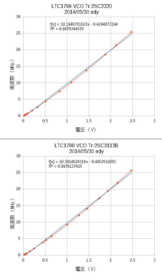 LTC1799_2SC2320_3113B比較