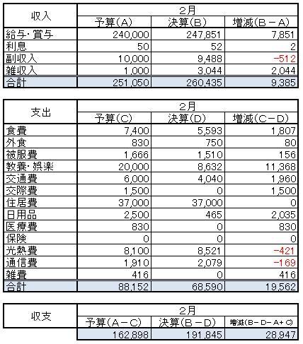 収支(2014.2)