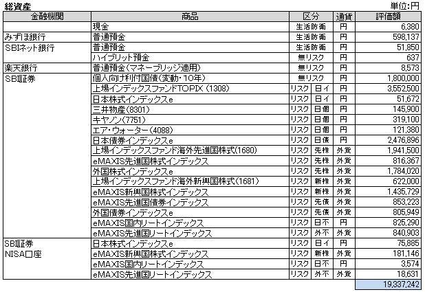 総資産(2014.3)