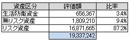資産別(2014.3)