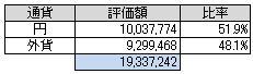 通貨別(2014.3)