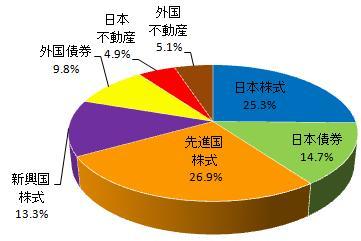 グラフ(2014.3)