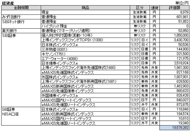 総資産(2014.4)