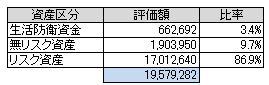 資産別(2014.4)