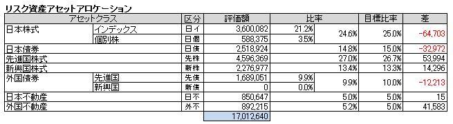 アセットアロケーション(2014.4)
