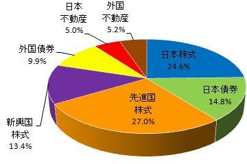 グラフ(2014.4)