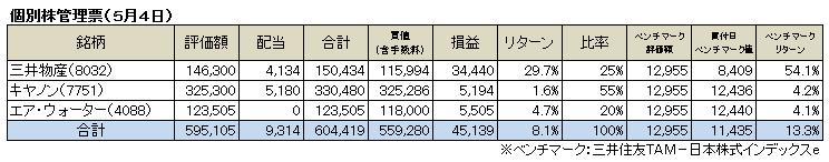 個別株管理票(2014.5)