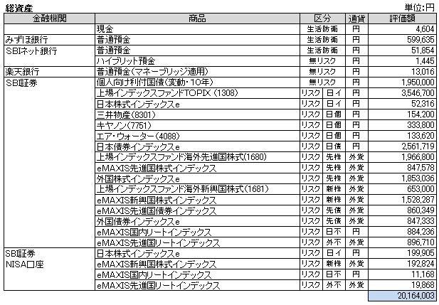 総資産(2014.5)