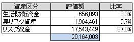 資産別(2014.5)