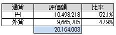 通貨別(2014.5)