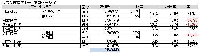 アセットアロケーション(2014.5)