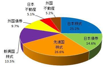 グラフ(2014.5)