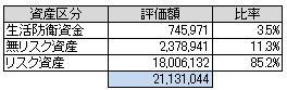 資産別(2014.6)