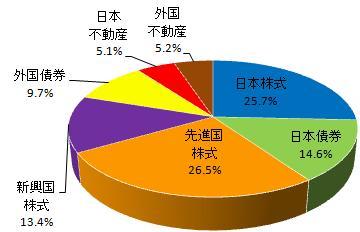 グラフ(2014.6)