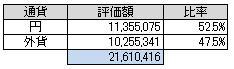 通貨別(2014.7)