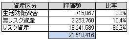 資産別(2014.7)
