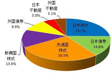 グラフ(2014.7)