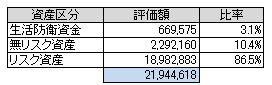 資産別(2014.8)