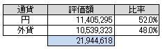 通貨別(2014.8)