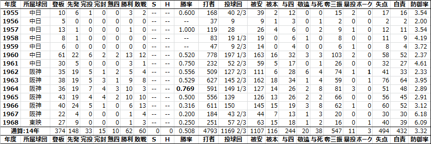 石川緑[1954-1968] - 日本プロ野...