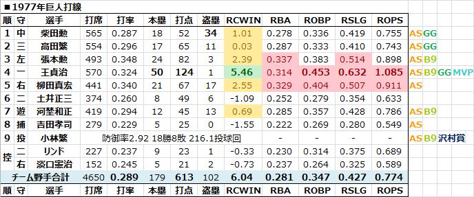1977年巨人打線 - 日本プロ野球R...
