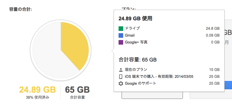 Google Drive使用状況