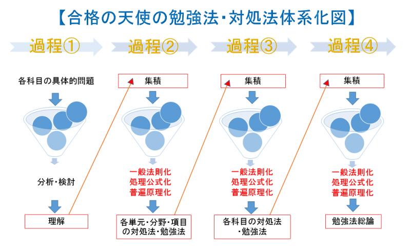 S体系化図